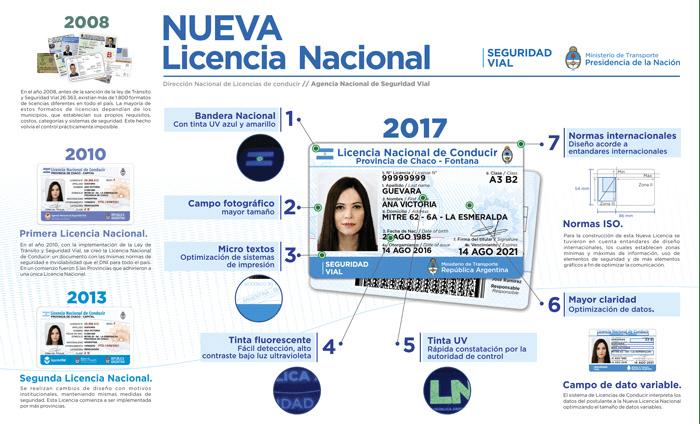 Nueva Licencia Nacional